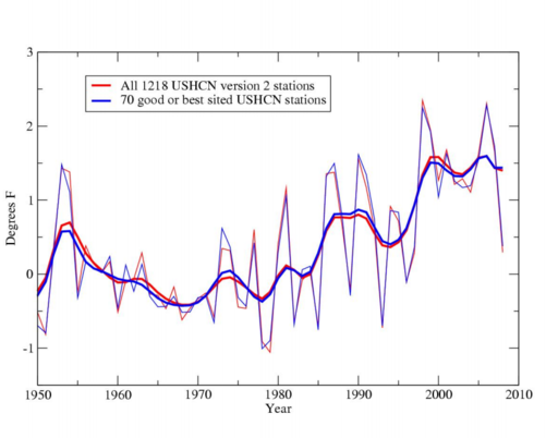 U.S. Temperature Record 1950 to 2009 (Raw Image)