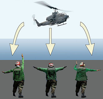 Gesture - Military air marshallers use hand and body gestures to direct flight operations aboard aircraft carriers.