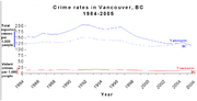 Crime rate in Vancouver, 1984–2005.