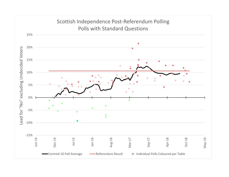 A chart displaying the margin of all polls since the referendum