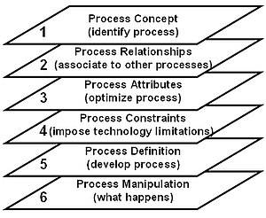 Zachman Framework Perspectives of Process Focus