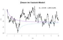 Vasicek model - Wikipedia