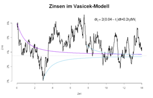 Vasicek model - A trajectory of the short rate and the corresponding yield curves at T=0 (purple) and two later points in time