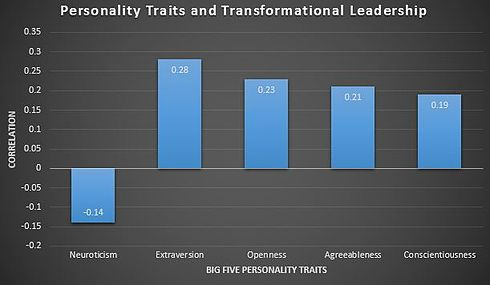 What is Transformational Leadership? How New Ideas Produce Impressive Results