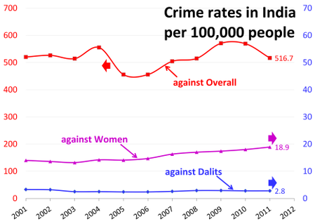 Violence against women in India - Wikipedia