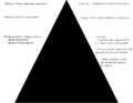 2011 Maslow pyramid reviewed in french Black Triangle Up.png