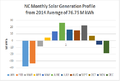 2014 NC Solar Electric Profile.png