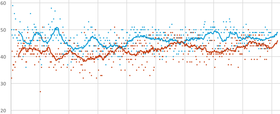 2016 US election polling