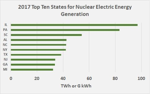 2017 Top Ten States for Nuclear Generation