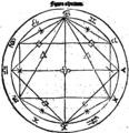 Alcabitius 1 figura aspectuum.png
