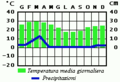 Angola Clima.png