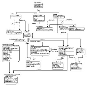 Information model - Wikipedia