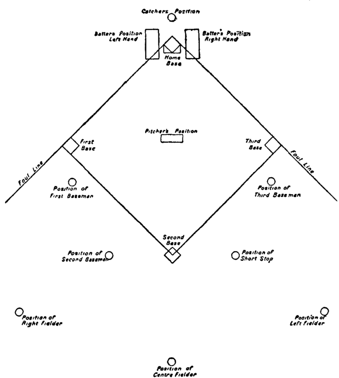 T Ball Field Bases Diagram Wiring Diagram Electricity Basics 101