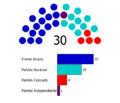 Cámara de Senadores de Uruguay (2015-2020).png