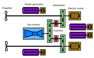 Combined diesel-electric and gas Modification of the combined diesel and gas propulsion system for ships