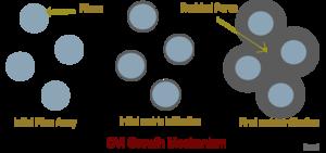 Chemical vapor infiltration - Image: CVI growth process