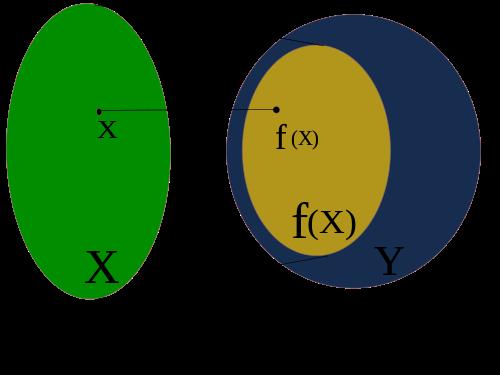 Fungsi (matematika) - Wikipedia bahasa Indonesia ...