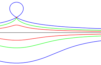 Conchoid (mathematics) - Conchoids of line with common center. The fixed point O is the red dot, the black line is the given curve, and each pair of coloured curves is length d from the intersection with the line that a ray through O makes. In the blue case d is greater than Os distance from the line, so the upper blue curve loops back on itself. In the green case d is the same, and in the red case it's less.