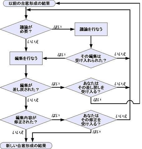 Flow Chart Documentation: Consensus flowchart ja.jpg - Wikimedia Commons,Chart