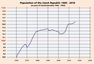 sex texting in czech republic