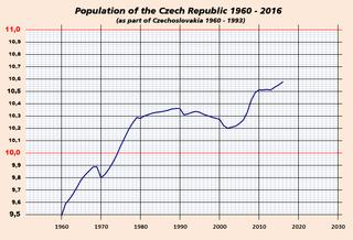 Demographics of the Czech Republic