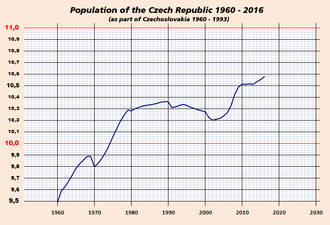 Demographics of the Czech Republic - Population of the Czech Republic on December 31st, 1960 to 2016 in millions, Eurostat and Czech Statistical Office data.