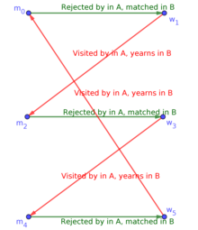 Stable marriage problem - Wikipedia