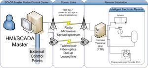 DNP3 - Image: DNP overview