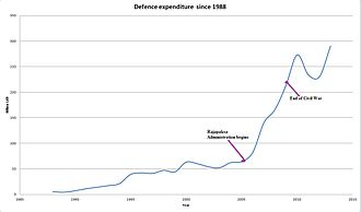 Sri Lanka Armed Forces - Defence Annual Expenditure since 1988