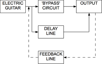 "Delay (audio effect) - ""Block diagram of the signal-flow for a typical simple delay-line,"" tied to an electric guitar, for example. Dotted line indicates variable component."