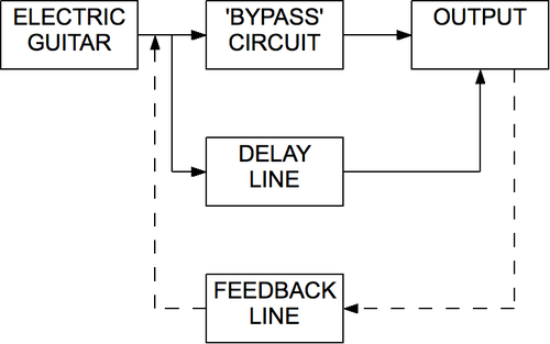 Delay-line block diagram
