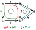 Diagrama conmutativo.png