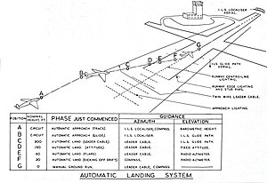 Blind Landing Experimental Unit - Phases of the Automatic Landing System, as described by J S Shayler in 1958