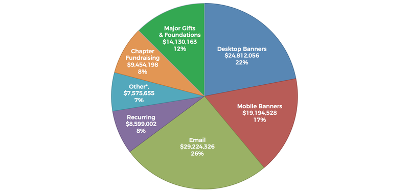 Donation Totals by Sources from FY1819 Wikimedia Fundraising Report
