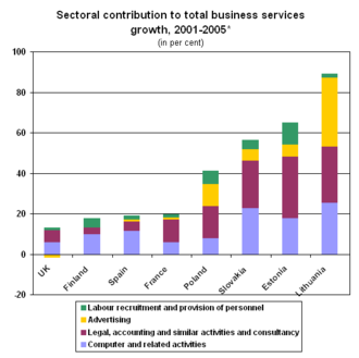 Official statistics - Stacked bar chart showing the sectoral contribution to total business services growth, 2001-2005 for members of UNECE.