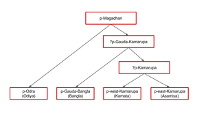 KRNB lects - Image: East magadhan proto languages