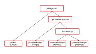 Kamarupi Prakrit - Image: East magadhan proto languages