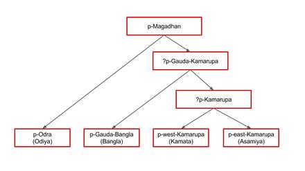 Bengali Language Wikiwand