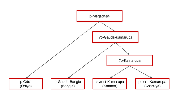 The proto-languages of eastern Magadhan. The split and descent of proto-Odra(Odra Prakrit), the ancestor of modern Odia language, from the proto-Magadhan(Magadhi Prakrit). East-magadhan-proto-languages.png