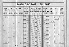 Deadweight tonnage - Wikipedia