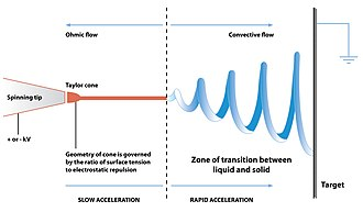 Electrospinning - Diagram showing fibre formation by electrospinning