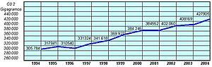 Emesiones CO2 a la atm%C3%B3sfera Espa%C3%B1a