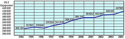 Emisiones de CO2 durante la década de 1994 al 2004FUENTE: Ministerio de Medio Ambiente.