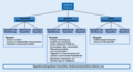 Expositionssituationen und -kategorien, die in der neuen Strahlenschutzgesetzgebung behandelt werden.webp