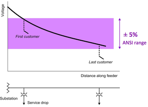 Voltage regulation - Typical voltage profile expected on a distribution feeder with no DG. This voltage profile results from the fact that current through feeders with no DG decreases with distance from the substation.