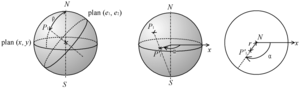 Pole figure - Stereographic projection of a pole