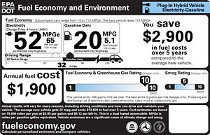 Fisker Karma - Monroney label showing EPA's fuel economy and environmental comparison label for the 2012 Fisker Karma