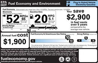 Fisker Karma - Monroney label showing EPA's fuel economy and environmental comparison label for the 2012 Fisker Karma