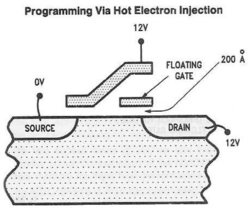 Programming a NOR memory cell (setting it to logical 0), via hot-electron injection.