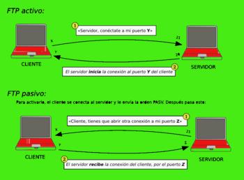 English: File Protocol Transfer Español: Estad...